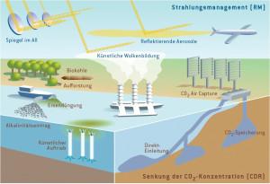 Climate Geoengineering02